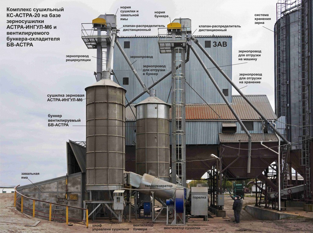 Зерносушилка «АСТРА-ИНГУЛ-М6» с вентилируемым бункером