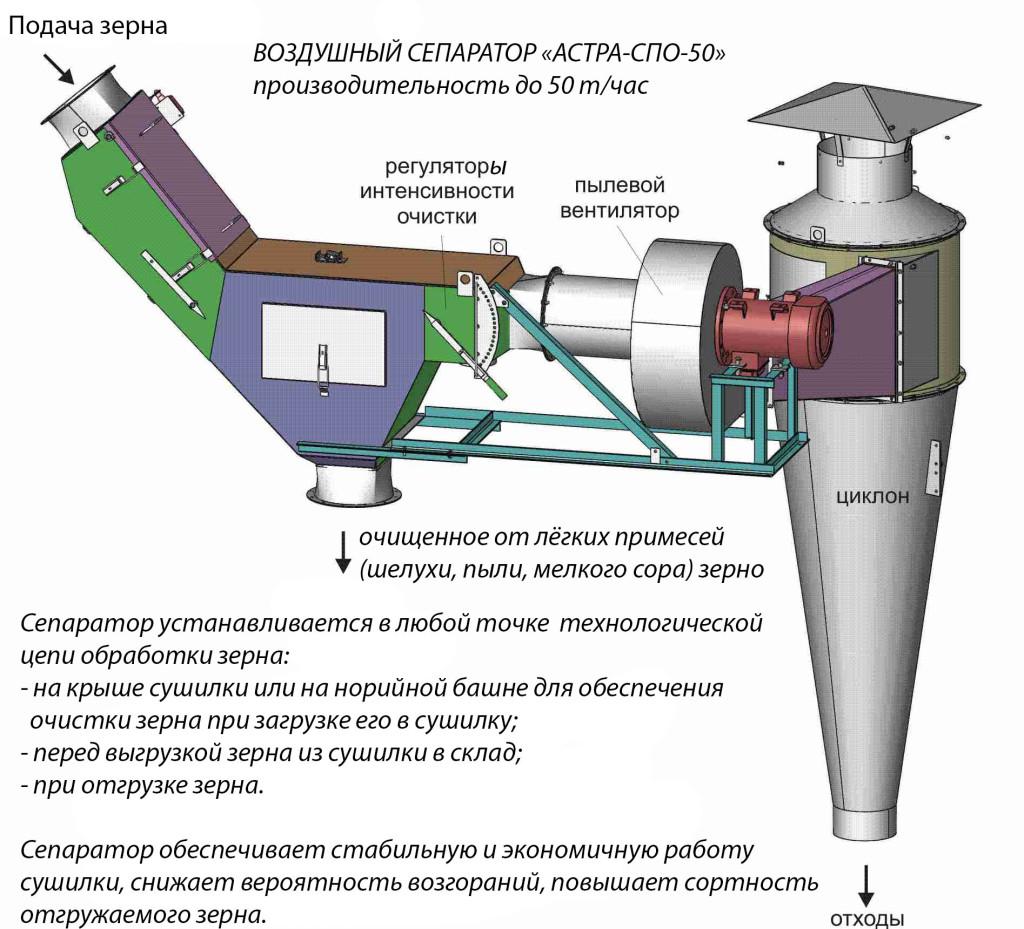 Сепаратор воздушный