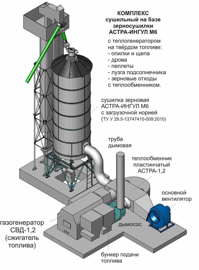 Комплекс сушильный с малой сушилкой на твёрдом биотопливе ( сжигатель с теплообменником)